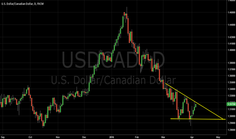 USDCAD: Descending Triangle USDCAD
