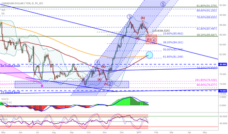 CADJPY: CAD/JPY: Looks like textbook wave 4...