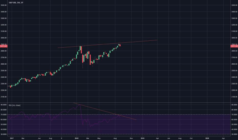 SPX: Bearish Regular Divergence S&P 500