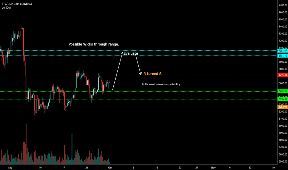BTCUSD: Anticipation The End of a Ranging Market