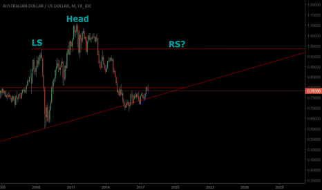 AUDUSD: Is AUDUSD forming a monthly H&S?