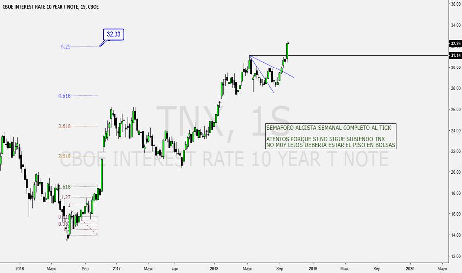 TNX: Atentos a TNX