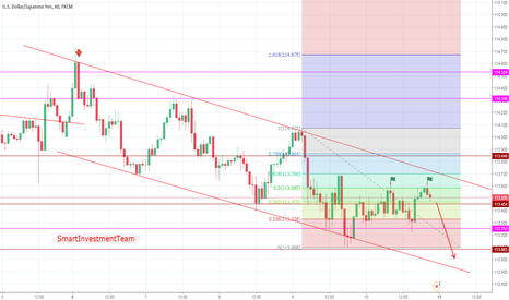 USDJPY: USDJPY Price Action Fibonacci, support and resistance