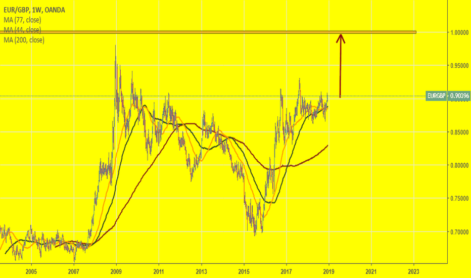 EURGBP: EUR:GBP, 1:1, The draw?