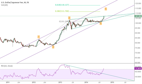 USDJPY: Where is going usdjpy