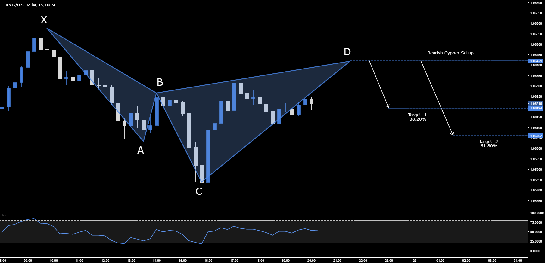 EUR.USD - BEARISH CYPHER SETUP - 1.0642