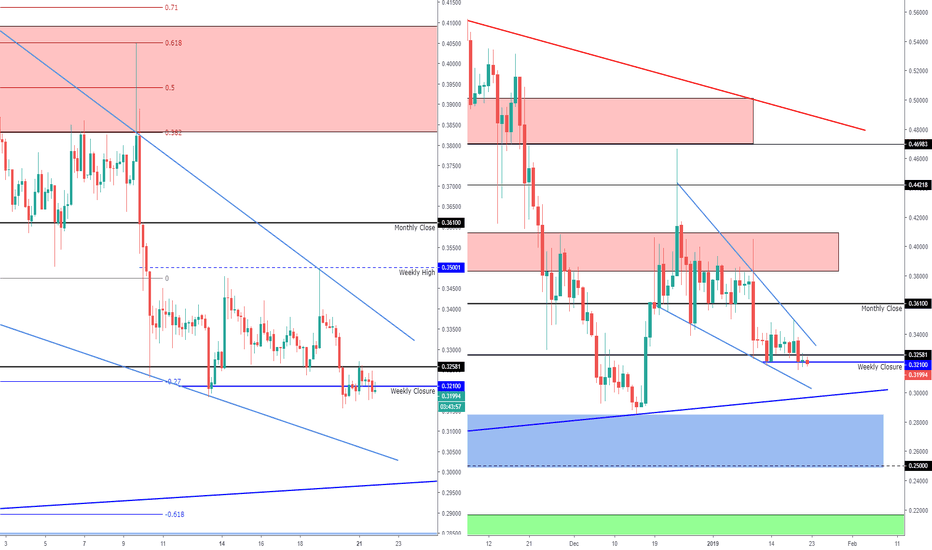 XRPUSD: XRP Descending Wedge Nearing Support