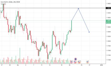 EURUSD: El Euro USD va en alza