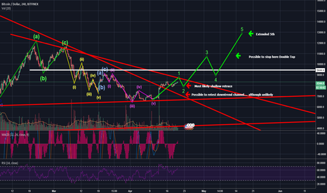 BTCUSD: WILL BTC FORGET RONALDO.... TO RUN WITH THE BULLS?