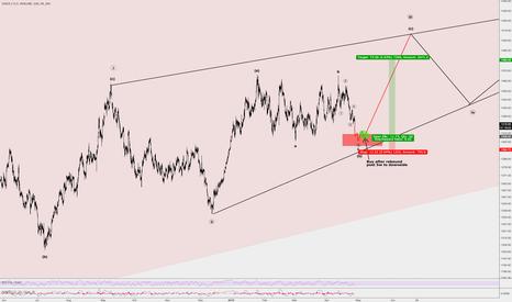 XAUUSD: 1:6 Risk / Reward on Gold upcoming
