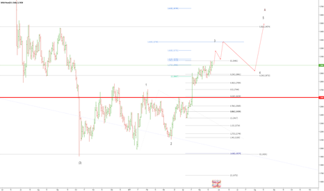 GBPUSD: GBPUSD Quick Wave count