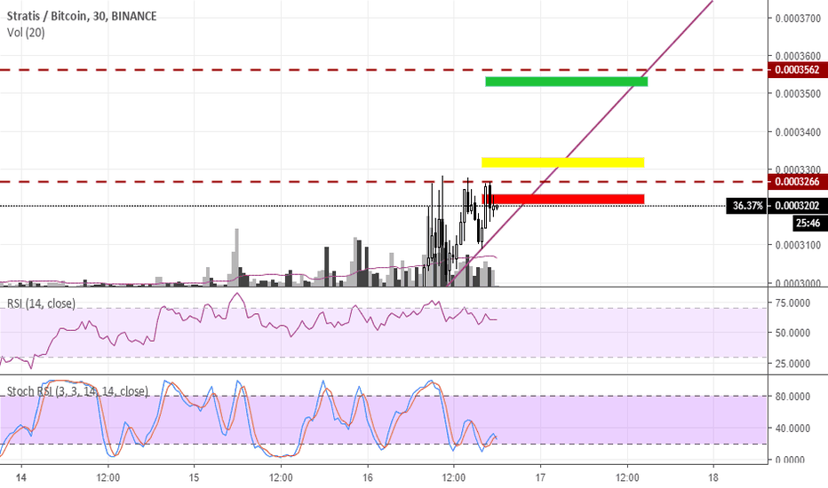 STRATBTC: I love Ascending Triangles... Scalp with STRATBTC