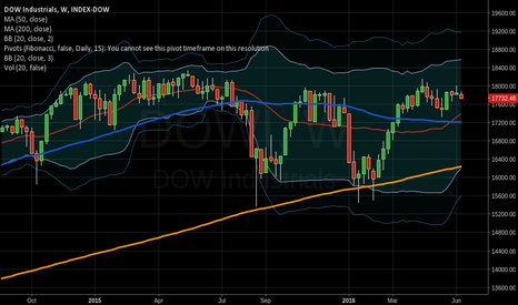 DOWI: DOW on it's way down folks.  At least 15,500, but very possibly