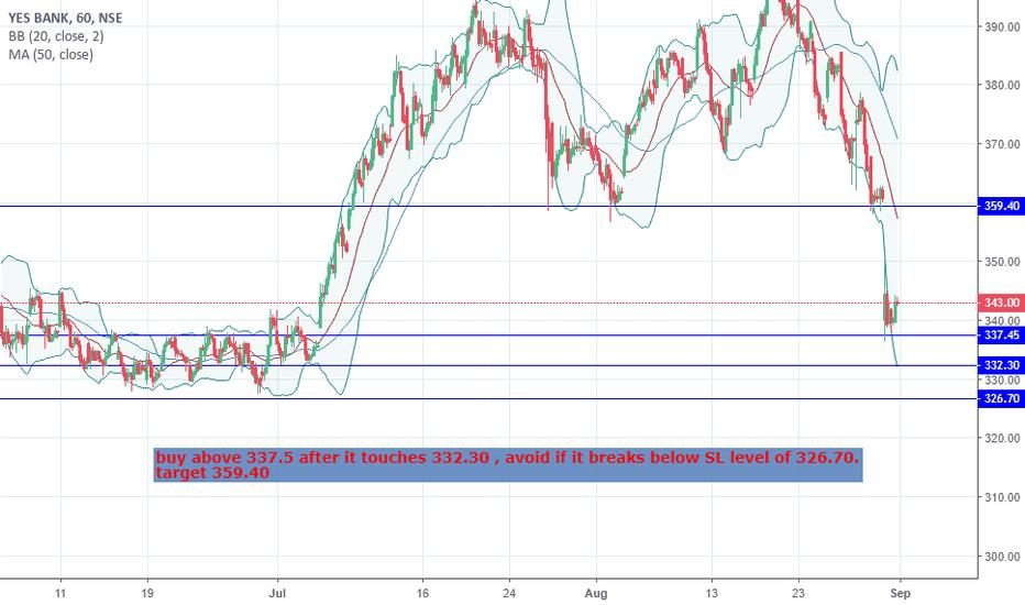 YESBANK: yes bank short term trade