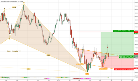 AUDJPY: AUDJPY LONG CONTINUATION POSSIBLE