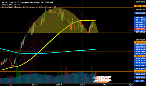 USDJPY: USDJPY Daily Possible Inverted Cup and Handle