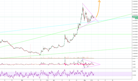 EOSBTC: EOSBTC looking like a bull flag!