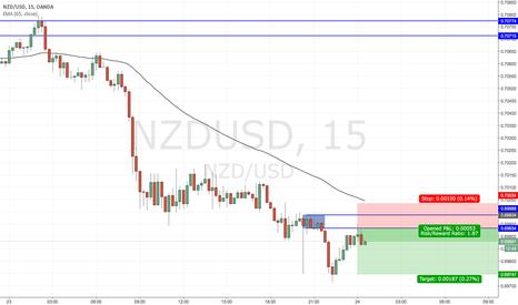 NZDUSD: Trade Idea: NZDUSD Short