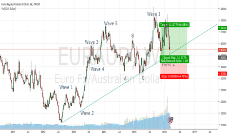 EURAUD: EUR/AUD Long Set Up
