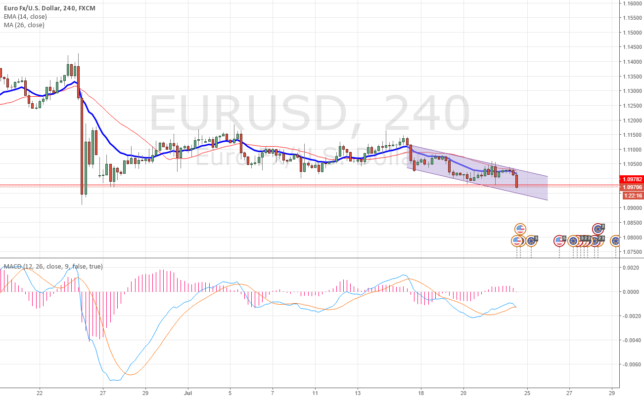 Downtrend EurUsd