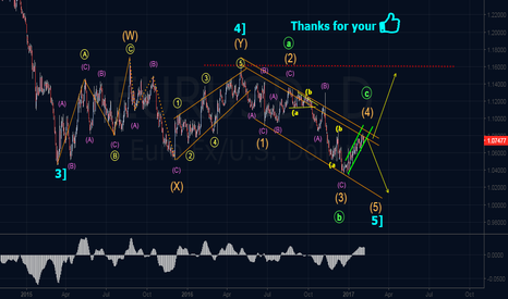 EURUSD: Elliott Wave & Harmonics Outlook
