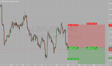 GBPUSD: GBP/USD FED HIKE NEWS *VERY RISKY*