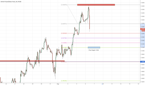 GBPCHF: GBPCHF Short ** Just entered 135 pips Target