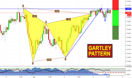 EURNZD: Double Top at Gartley D point!