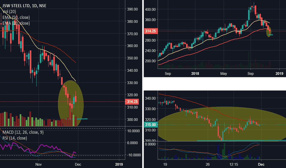 JSWSTEEL: Good short term long