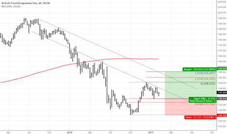 GBPJPY: GBPJPY long term levels