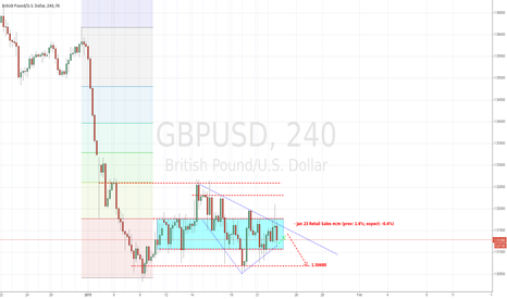 GBPUSD: Price seeks support, good R/R ratio