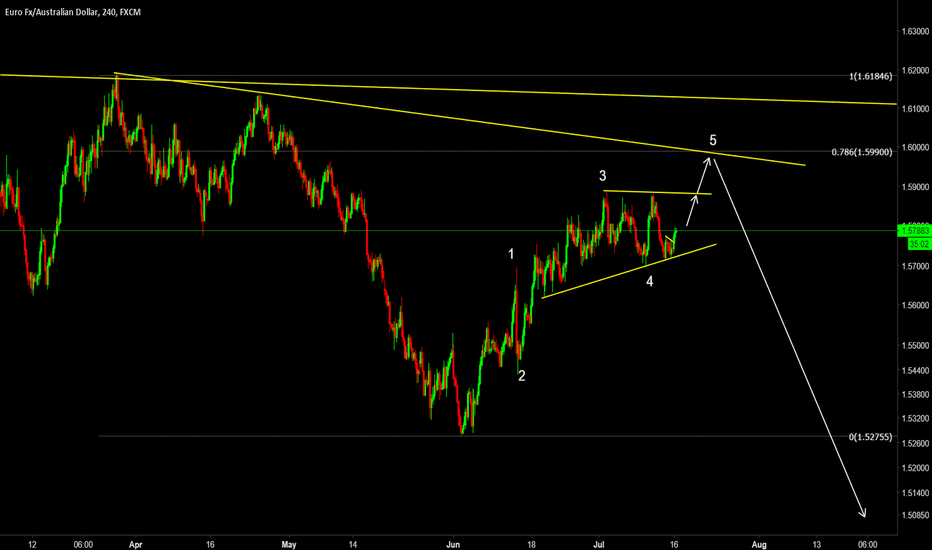 EURAUD: EURAUD - Waiting for 5th Wave Completion Before Shorting