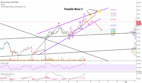 BTCUSD: Bulls Back On Track - But BITCOIN is Facing a BIG DILEMMA Now!