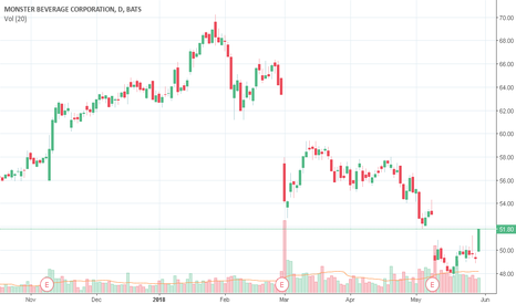 MNST: MNST Detected possible stock repurchase!!!