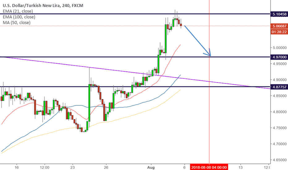 USDTRY: USDTRY - LEVEL WORKED - 4.97 EXPECTED