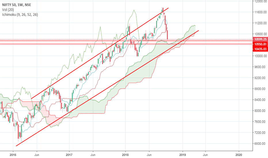 NIFTY: nifty buy near 10445 where there is good support and reversal is