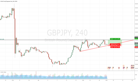 GBPJPY: GBPJPY TO THE UPSIDE PENDING..