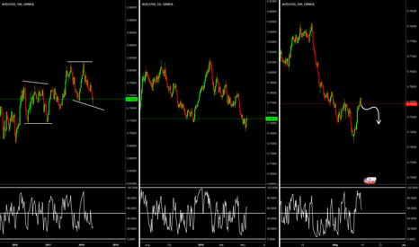 AUDUSD: Possible weekly flat