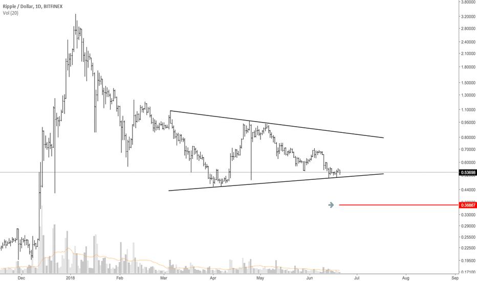 XRPUSD: XRPUSD Symmetrical Triangle