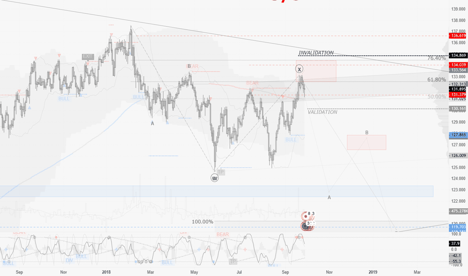 EURJPY: EURJPY / D1 : this market may seek for a more complex correction