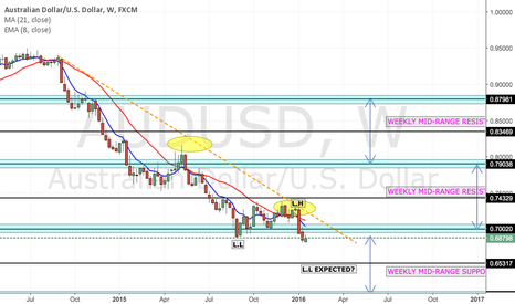 AUDUSD: AUD/USD - Clear Short on The Weekly Charts