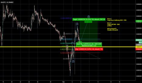 ADABTC: ADA Possible 16% gain, 5th wave confirmation.