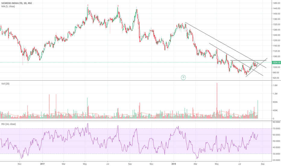 SIEMENS: Short term