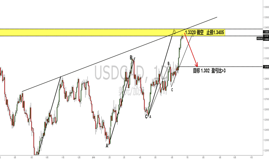 USDCAD: USDCAD#日线#逢高做空