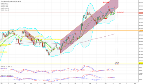 AUDUSD: double top has formed?