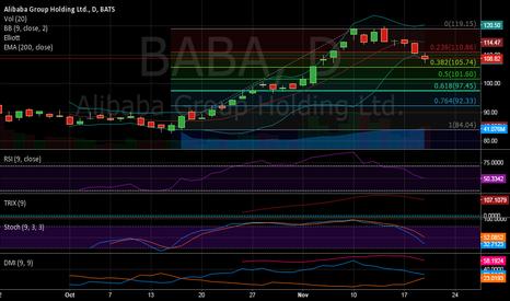 BABA: $BABA 1st big fallback