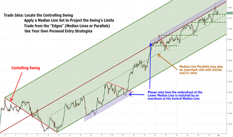 EURAUD: In Search of a Tradeable Contolling Price Swing