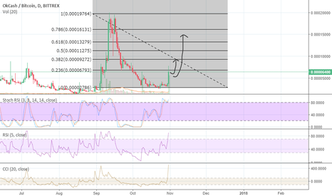 OKBTC: OK / BTC to reach 0.00009 BTC
