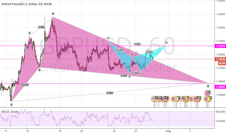 GBPUSD: BULLISH CYPHER (1.2980's) ...BEARISH BAT (1.32620's)