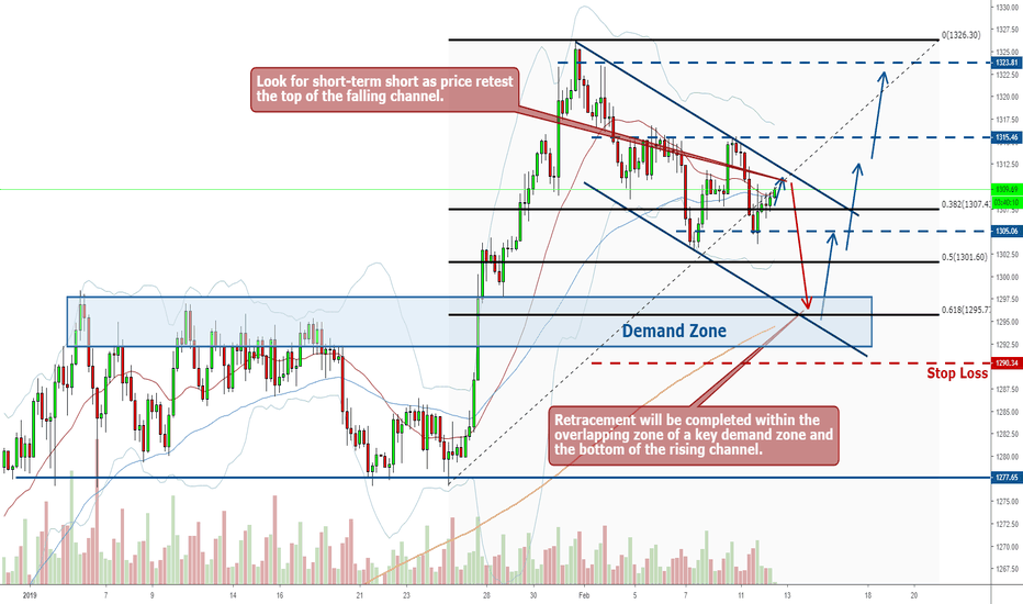 XAUUSD: Gold Long - Dollar Peaked, Gold Completes Retracement